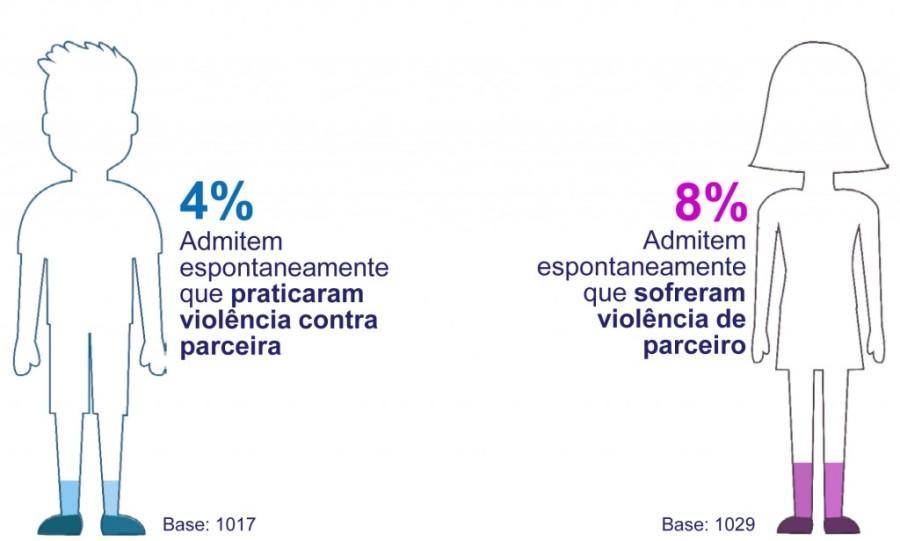 pesquisaavon-percepcaoviolencia-03-12-2014-1024x616