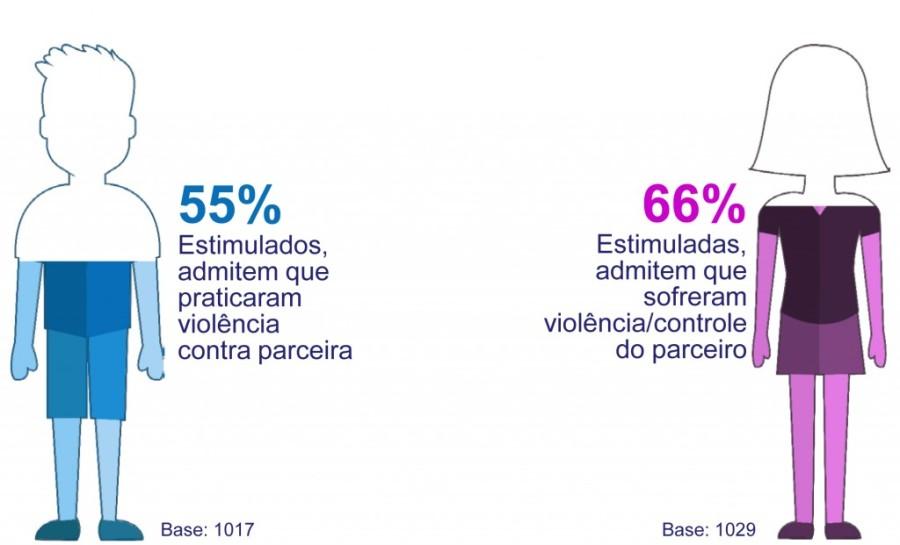 pesquisaavon-percepcaoviolenciacomestimulo-03-12-2014-1024x621